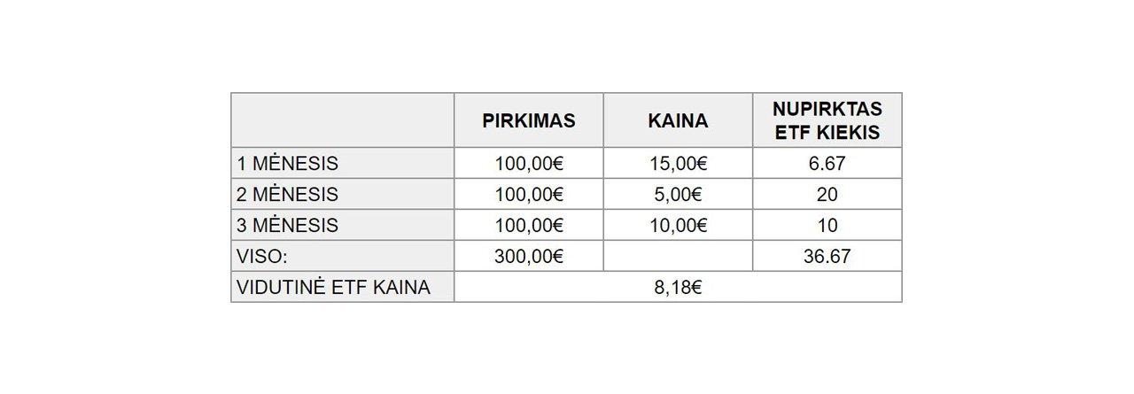 Investimas į ETF Lietuvoje