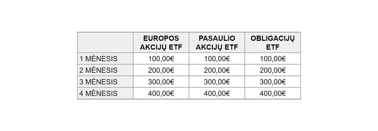 Investvimas į ETF Lietuvoje