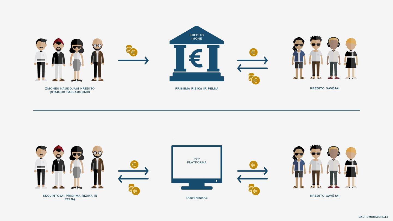 Kas yra tarpusavio skolinimas