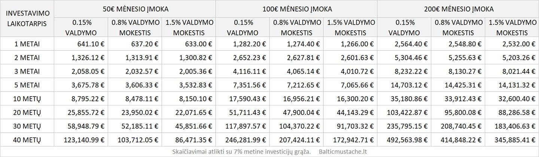 Metinis investicijų valdymo mokesčio dydis