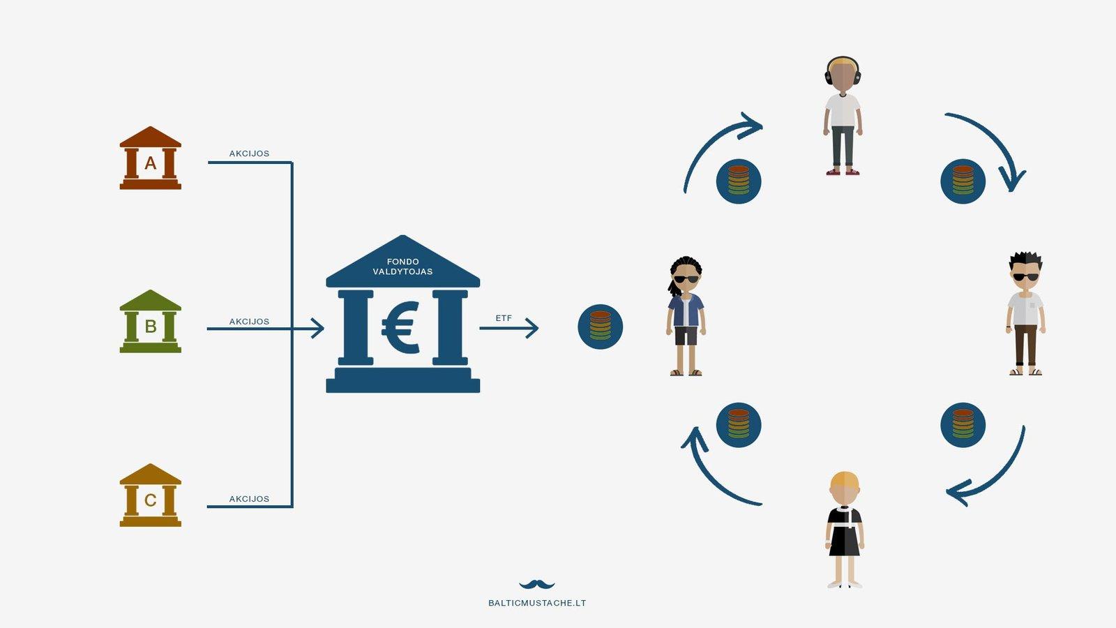 Kas tai yra ETF fondas